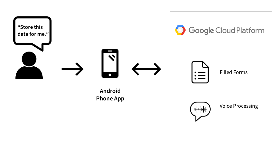 Voice assistance and automatic form filling with GCP - Servian