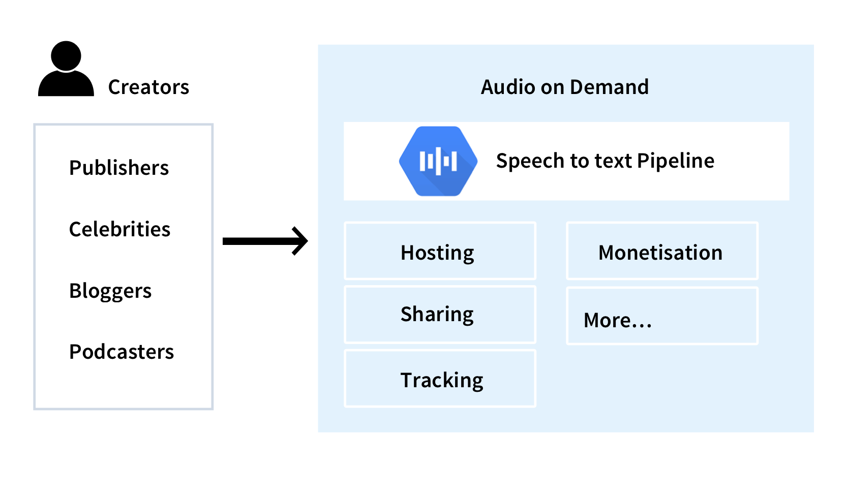 Speech to text pipeline on GCP - Servian
